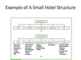 Small Hotel Organisational Chart 36 Complete Organization Chart For Small Hotel