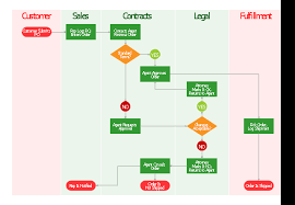 Order Processing Cross Functional Flowchart Flowcharts
