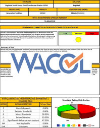 Engineering Assessment And Gap Analysis – Wacol