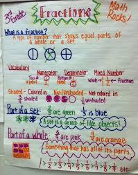 Third Grade Mathematics Chart 3rd Grade Fractions Anchor Chart 3rd Grade Math Math