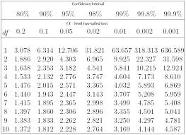 confidence intervals definition formula proportion p value