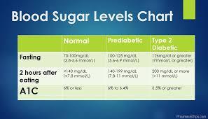 Fasting Blood Sugar Levels Chart Blood Sugar Levels Chart