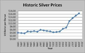 Silver Prices Us Dollar Shiny Silver