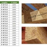 Parallam Beam Size Chart New Images Beam