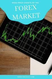 Stock Chart Analysis Tools Technical Analysis Technical Analysis Tips Technical