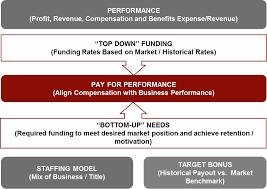 Short Term Incentive Plan Design Strengthening Short Term Incentive Strategy Case Study