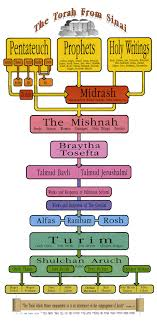 Jewish Holiday Chart The Torah From Sinai A Diagram Shavuot