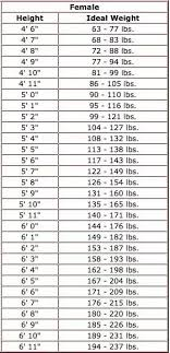 Korean Weight Chart How Much Should An Average 53 13 Year Old Girl Weigh Quora