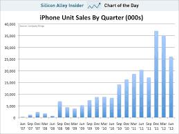 Iphone 5 Sales Chart Iphone 4 Sales Chart Iphone Sales
