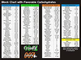 Interpretive Crossfit Zone Diet Block Chart 2019