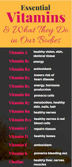 Vitamins What They Do Chart How To Find High Quality Safe Dietary Supplements Megan