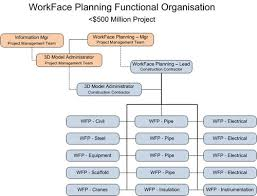 Wfp Organization Chart Schedule For Sale