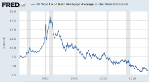 Mortgage Rates This Week Chart Pros Cons Of A 30 Year Fixed Rate Mortgage A Wealth Of