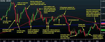 Chart Forex Live 10 Years Of The Things Weve Learned At Forexlive