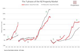 Hpi Index Chart The Property Market Cycles Of The Past 25 Years Properazzi