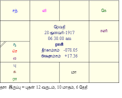Rajinikanth Horoscope Birth Chart Rajinikanth Horoscope