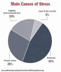 Chart About Stress Stress Pie Chart Work Related Stress Work Stress Stress