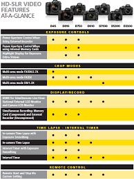 Nikon Hd Slr Cameras Video Features Compared D750 Vs D4s