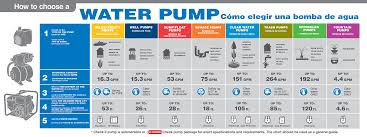 Fountain Pump Size Chart Pump Selection Pump Selection And Specification