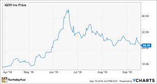 Why The Bears Are Wrong About Iqiyi Stock The Motley Fool