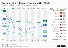 Chart Economic Slowdown Felt Around The World Statista