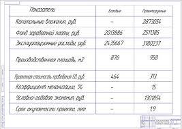 Диплом Проект поста мойки для АТП ООО Спектр гор Перми Технико экономические показатели проекта