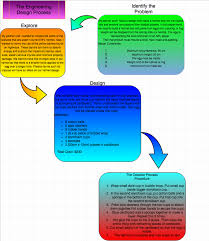 Engineering Design Process Chart Vicis Challenge Engineering Design Flow Chart