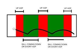 Getting The Correct Hop Infield Fundamentals Baseball Drills