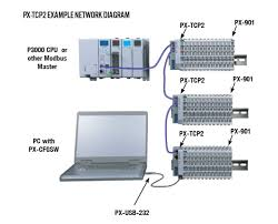space saving distributed field i o system added issue 31 2015 px tcp2 two port ethernet modbus tcp bus coupler
