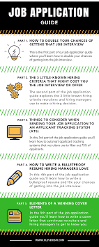 Job Application Guide Elements Of A Winning Cover Letter
