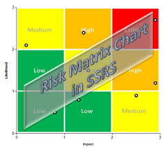 Risk Matrix Chart In Ssrs Some Random Thoughts