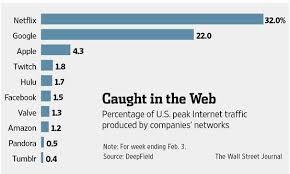 Wall Street Journal Chart Lists Twitch Tv Fourth In U S