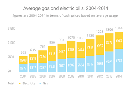 Pa Electric Rate Comparison Chart The Average Gas Bill And Average Electricity Bill Compared