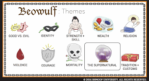 Beowulf Characteristics Of An Epic Hero Chart Beowulf Theme Of The Supernatural