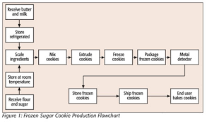 Food Production Flow Charts Examples Abiel Storage Sample Of Haccp Plan For Chicken
