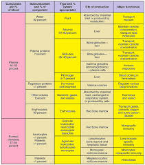 Flow Chart Of Components Of Blood Science Tissues