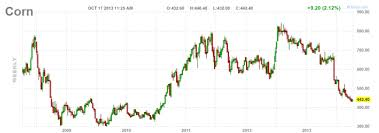 Corn Chart Chart Of The Week How Low Can Corn Go Rcm Alternatives