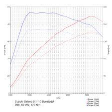 Chiptuning Suzuki Baleno Ii 1 0 Boosterjet
