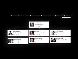 Singapore Power Organisation Chart Sharepoint Organization Chart App Web Part
