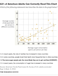 Scatter Plot Data The Art And Science Of The Scatterplot Pew Research Center