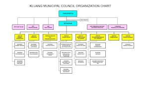 Maybank Organisation Chart 2016 Organisation Chart Official Portal Of Kluang Municipal