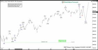 Spx Elliott Wave Calling The Rally From Blue Box