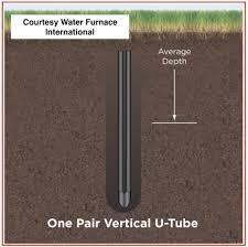 Geothermal Borehole Design Underground Geo Heat Exchanger Types Ghex