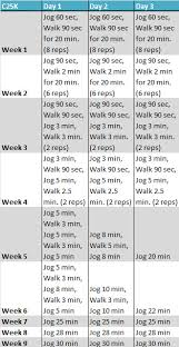 Tips And Tricks For The Couch To 5k Program The Hyper House
