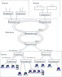 Реферат Корпоративные сети ru Структура локальной сети