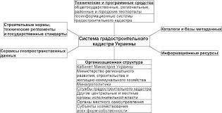 Реферат Анализ ведения градостроительного кадастра в Украине для  Структура системы градостроительного кадастра в Украине