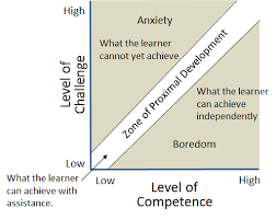 Zpd Chart Of That Game Design And The Zone Of Proximal Development