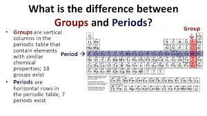 PERIODIC TABLE GROUPS VS PERIODS   Periodic Table