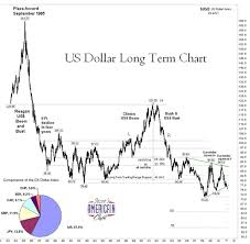 Dxy Historical Chart Charles Hugh Smith A Contrarian Take On The Dollars Demise