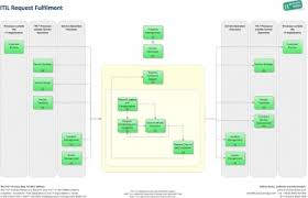 Itil Request Fulfillment Process Flow Chart Request Fulfilment It Process Wiki